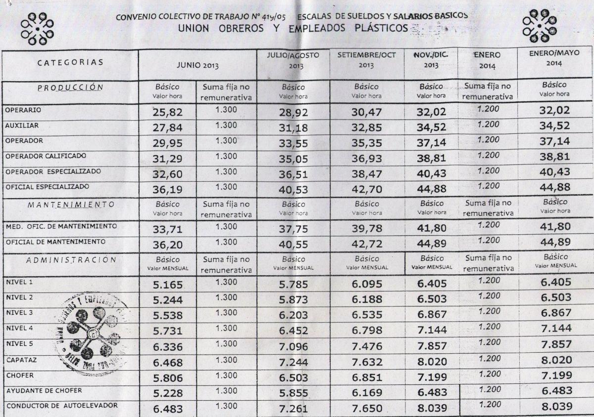 UOYEP: escala salarial 2013 para empelados del plástico